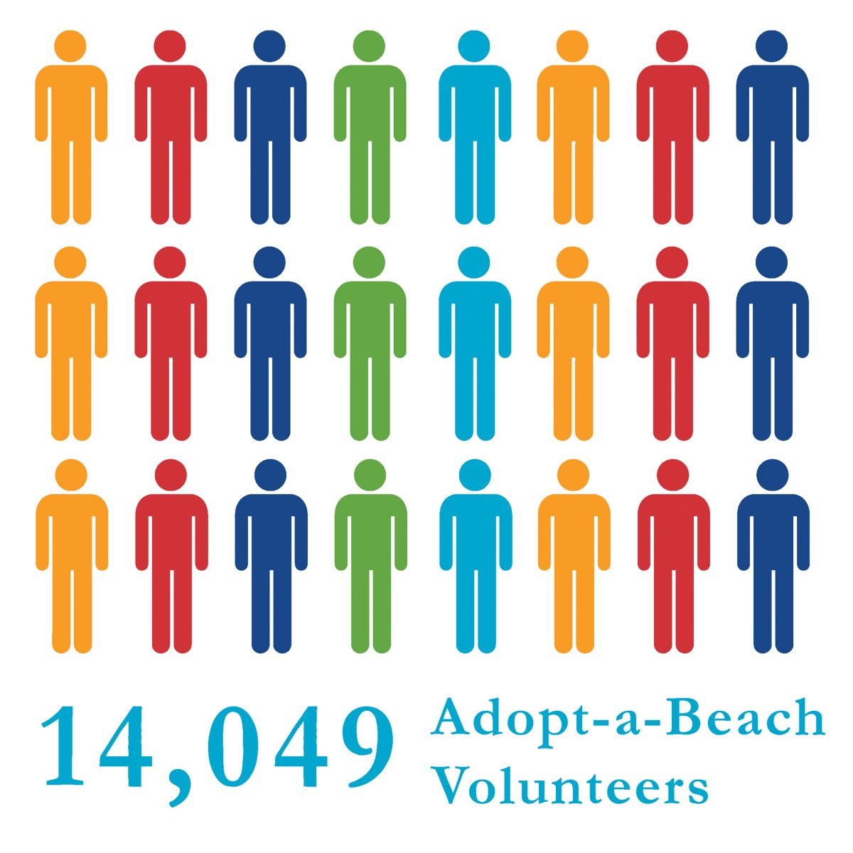 14,049 people volunteered with Adopt-a-Beach in 2017